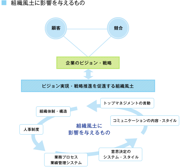 組織風土変革   8つのテーマ   商品・サービス   株式会社 ...